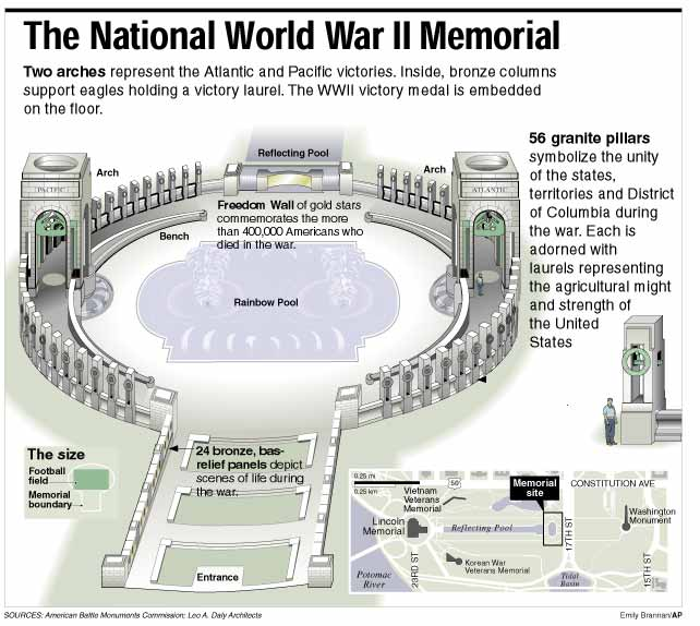 http://buell.edublogs.org/files/2008/04/ap_w_war2_memorial.jpg